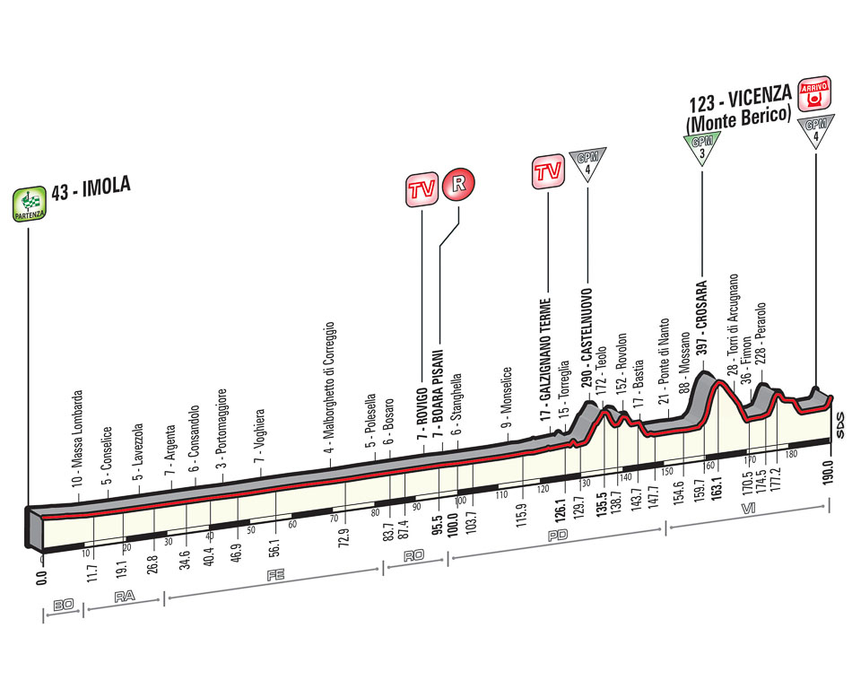 Giro d'Itlia sui Colli Berici